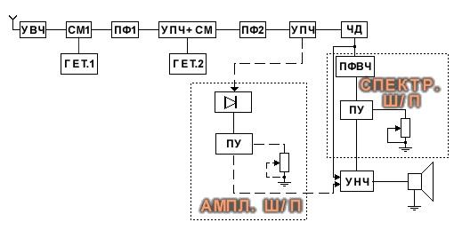 Структурная схема радиоприёмного устройства