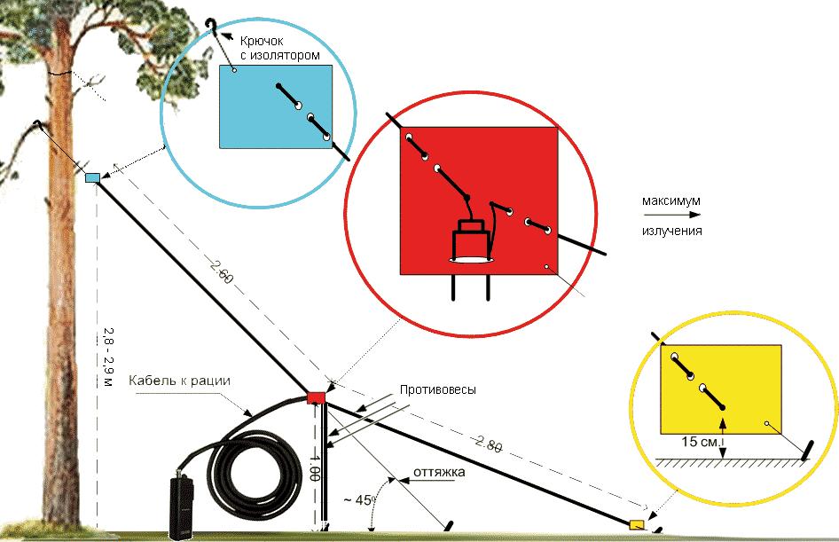 Антенна наклонный луч